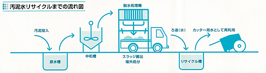 汚泥水リサイクルまでの流れ図